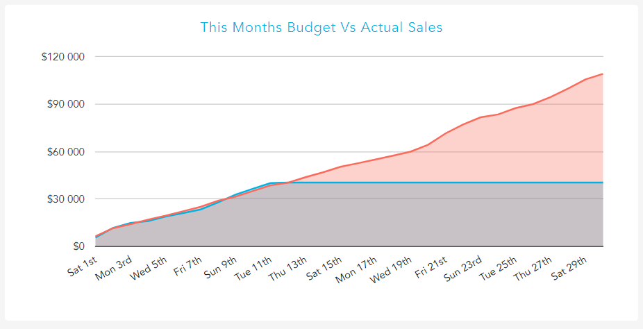 sales_vs_budget.PNG