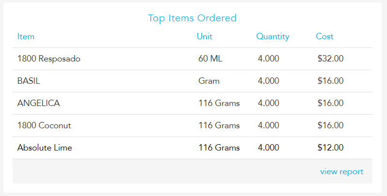 top_items_ordered.PNG